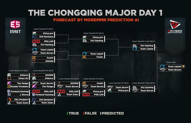 Предсказание MoreMMR AI на первый день плей-офф стадии.
