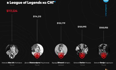 Самые богатые игроки в League of Legends из СНГ