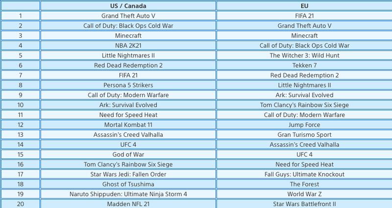 Топ самых продаваемых игр в PS Store на PS4 в феврале