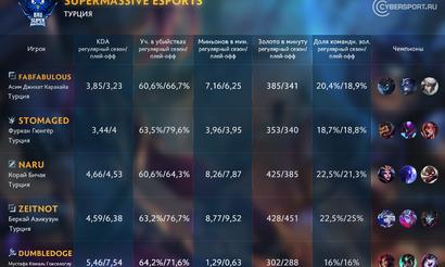 Участники MSI 2017. SuperMassive eSports