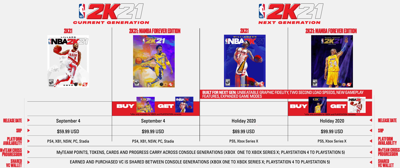 Игры для PS5 и Xbox Series X могут стоить дороже, чем вы ожидаете