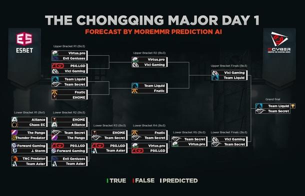 Первый день плей-офф стадии The Chongqing Major