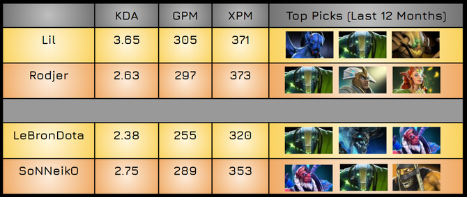 Player performance since 7.00 according to Datdota. Top hero picks in the last 12 months from Dotabuff.