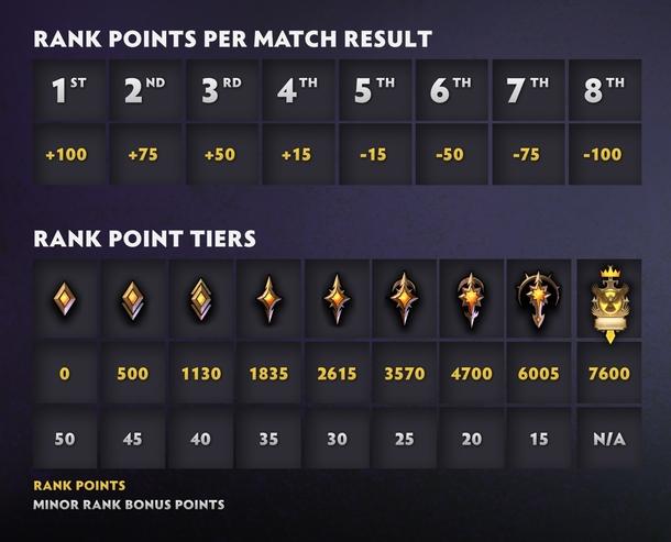 Количество рейтинговых очков в зависимости от результата матча и звания. Источник: Dota Underlords