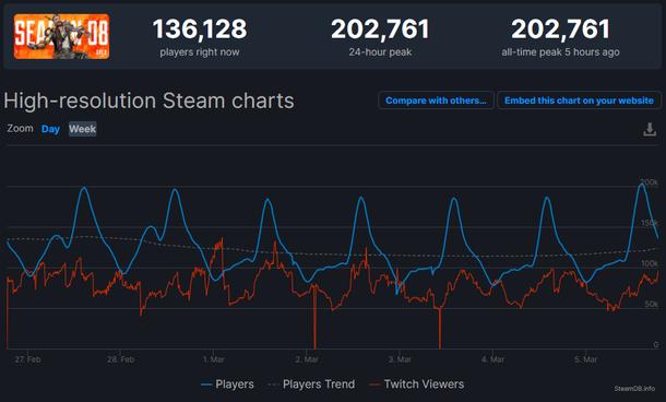 Статистика Apex Legends в Steam. Источник: SteamDB