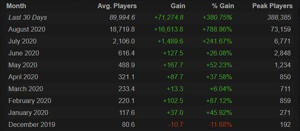 Аудитория игры растет с начала года. Источник: Steam Charts