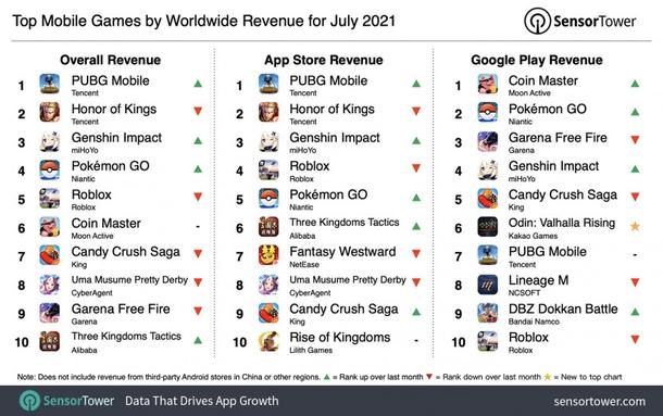PUBG Mobile стала самой кассовой мобильной игрой июля