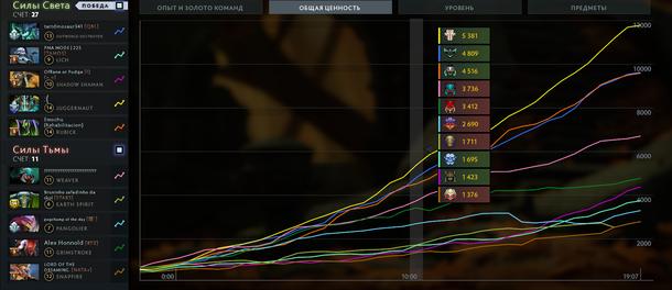 Статистика одной из игр Moo к десятой минуте
