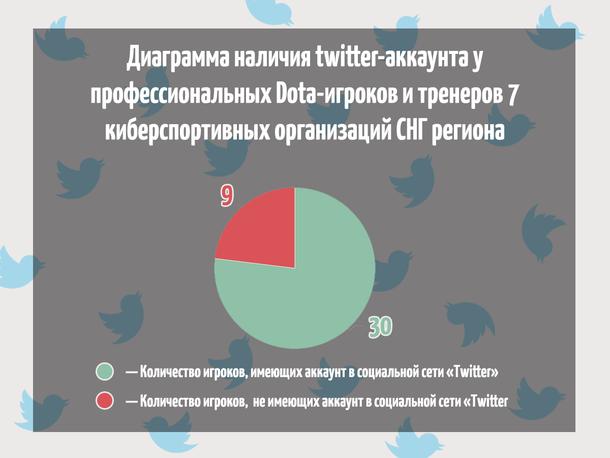 Диаграмма наличия twitter-аккаунта у профессиональных Dota-игроков и тренеров семи киберспортивных организаций СНГ-региона. Всего игроков и тренеров 39 человек