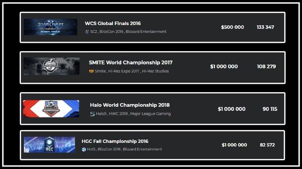 Пиковый одновременный онлайн по зрителям на киберспортивных трансляциях (без учета китайского региона) Starcraft 2, Smite, Halo 5, HOTS