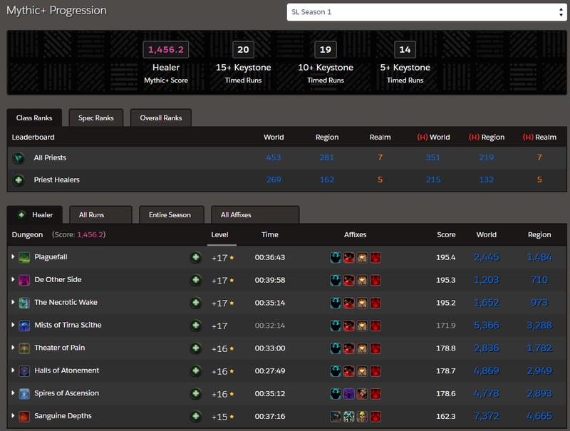 Профиль одного из сотрудников Cybersport.ru на Raider.IO
