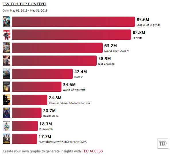 League of Legends стала самой популярной игрой на Twitch в мае. WoW — шестая
