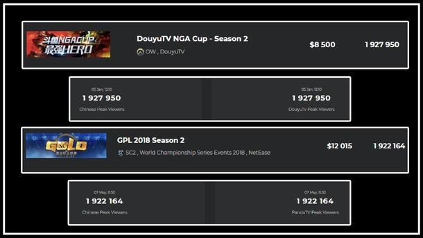 А такое количество зрителей собрали одновременно турниры по Overwatch и Starcraft 2 на китайских площадках - в случае со Starcraft 2 разница примерно в 14.5 раз относительно пикового онлайна на чемпионате мира - обратите также внимание на размер призовых фондов этих турниров