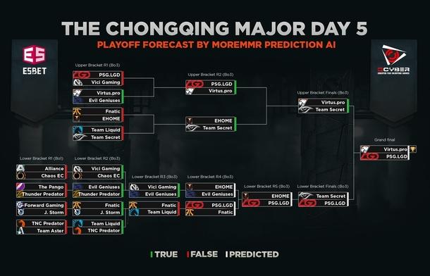 Сетка на пятый день плей-офф стадии турнира