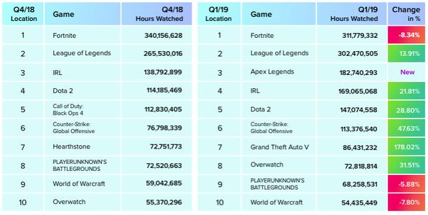 Статистика по разделам Twitch за четвертый квартал 2018 и первый квартал 2019 года