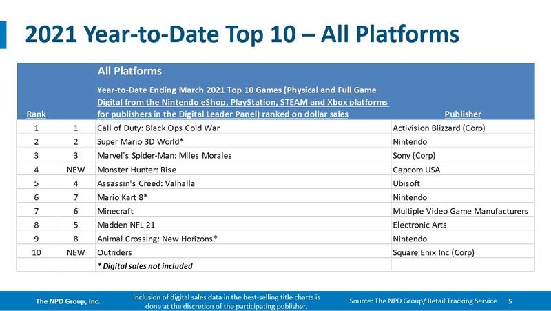 Самые продаваемые игры 2021 года. Источник: NPD Group