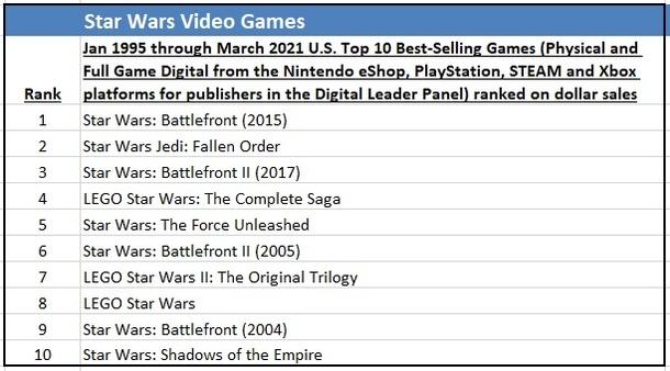 Самые продаваемые игры по Star Wars в США. Источник: NPD