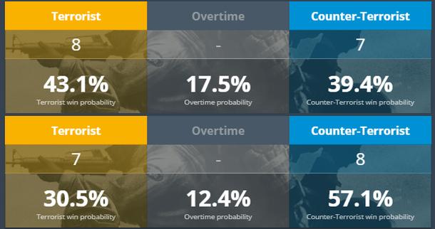 Вероятности победы на карте в зависимости от счета