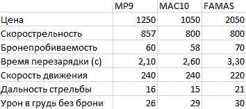 Table with values.