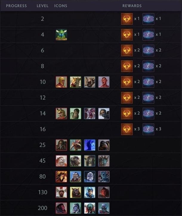 За достижение первых 16 уровней игроку выдают награды — наборы карт и билеты для призовых режимов