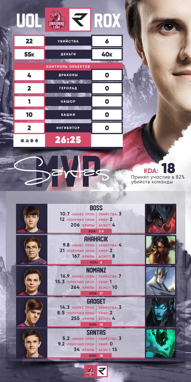 Инфографика UOL vs. ROX
