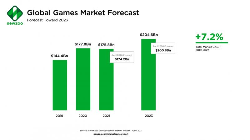 Прогноз роста выручки игровой индустрии   Источник: Newzoo