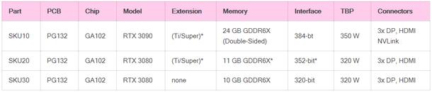 Технические характеристики видеокарт линейки GeForce RTX 3000. Источник: igor'sLAB