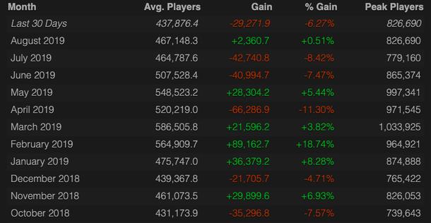 Источник: Steam Charts