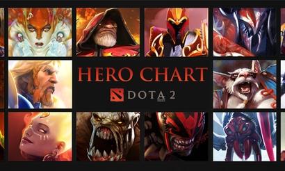 Hero Chart №6: Окончание квалификаций