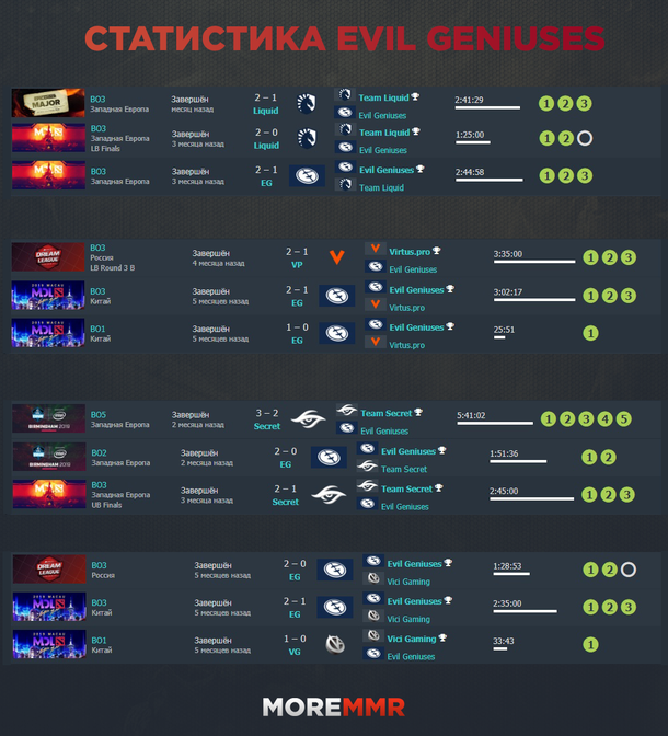 Статистика EG против других фаворитов