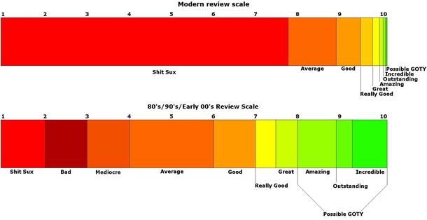 Мем: современная шкала оценок (вверху), шкала оценок в 1980-1990-х (внизу)