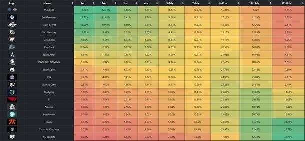 Изображение: noxville.github.io/ti10-probabilities/