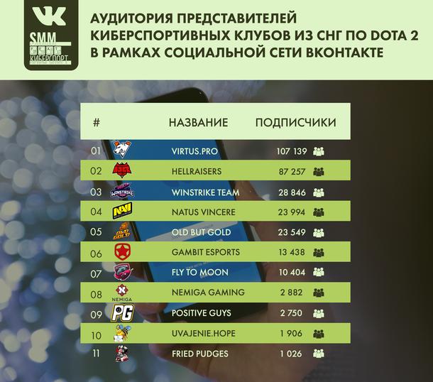 Аудитория представителей киберспортивных клубов из СНГ по Dota 2 в рамках социальной сети ВКонтакте