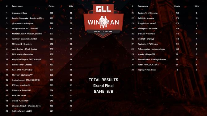 Таблица лидеров GLL Wingman