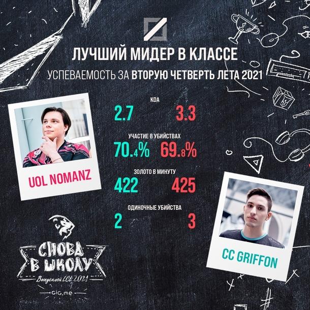 Second split statistics. Source: vk.com/lolesports