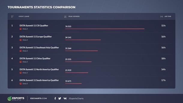 Статистика просмотров квалификаций на DOTA Summit 11. Источник: twitter.com/EsportsCharts