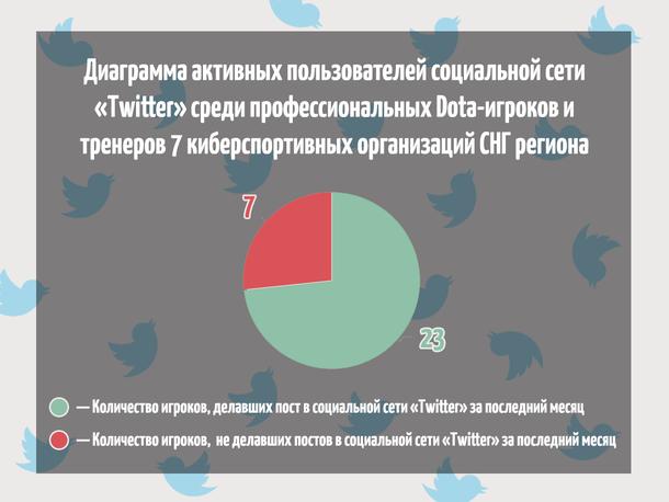 Диаграмма активных пользователей социальной сети Twitter среди профессиональных Dota-игроков и тренеров семи киберспортивных организаций СНГ-региона. В качестве неактивных пользователей считались игроки и тренеры, которые не оставили ни одной записи за последний месяц