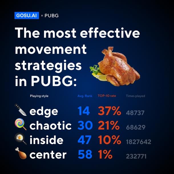 4 стратегии в PUBG