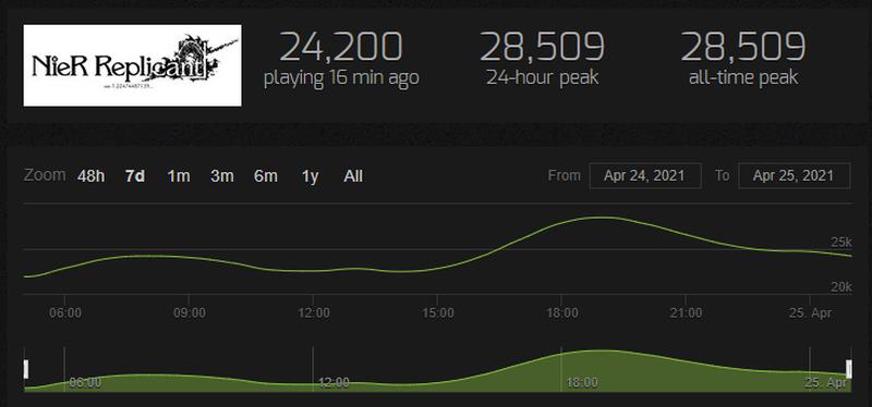 Статистика NieR Replicant ver.1.22474487139. Источник: Steam Charts