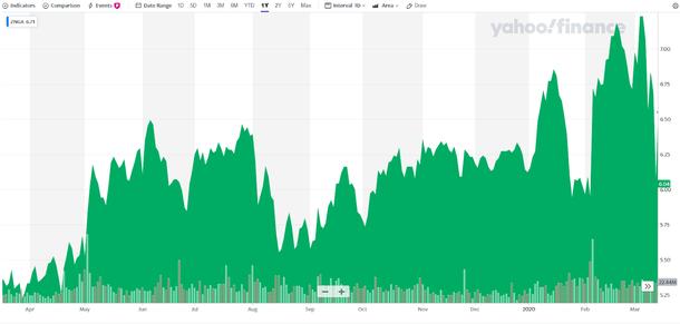 Стоимость акций мобильного разработчика Zynga. Источник: Yahoo Finance