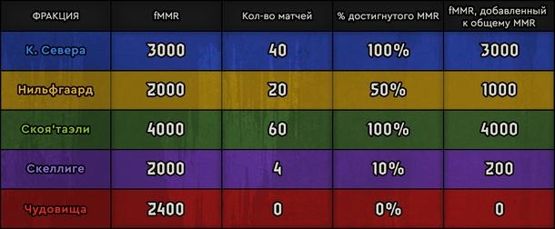 Система суммирования очков в Pro Rank
