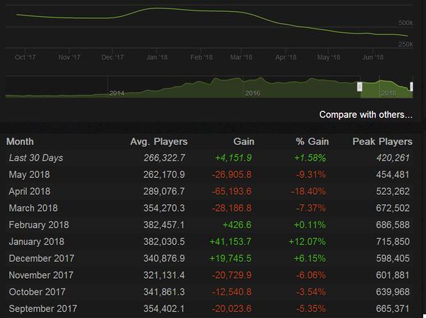 Статистика онлайна CS:GO