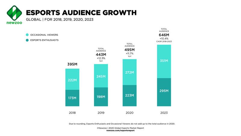 Рост киберспортивной аудитории. Источник: newzoo.com