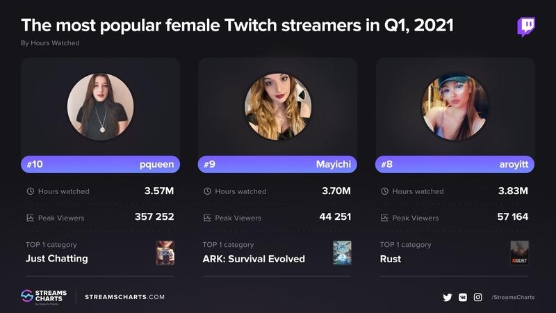 Самые популярные стримерши на Twitch в первом квартале 2021 года. Источник: streamscharts.com