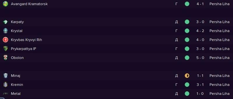 Результаты ФК Верес во втором круге чемпионата Первой лиги Украины 2021\2022
