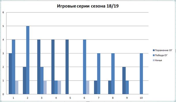 1 - NiP, 2 - Alliance, 3 - Liquid, 4 - Secret. 5 - Gambit, 6 - TFT, 7 - Vega, 8 - EG, 9 - PSG.LGD, 10 - Fnatic
