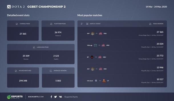Все следят за КБУ — статистика трансляций GGBET Championship 2