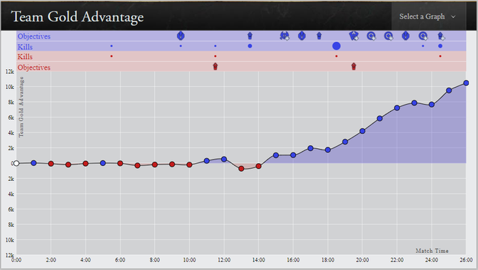 TL, blue, vs. 100T, red in game 2. Data by: Riot Games