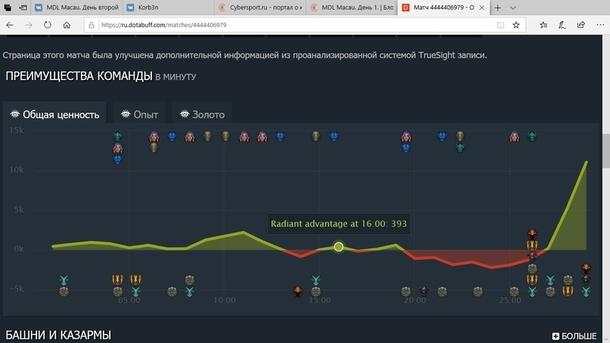 Изменения графика преимущества в матче