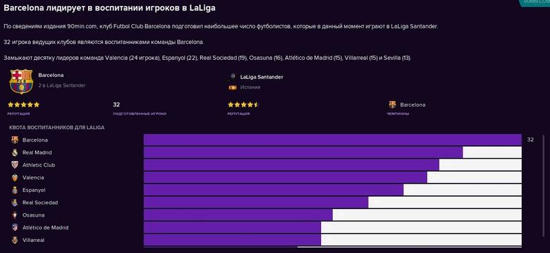 Воспитаники в составах клубов Ла Лиги